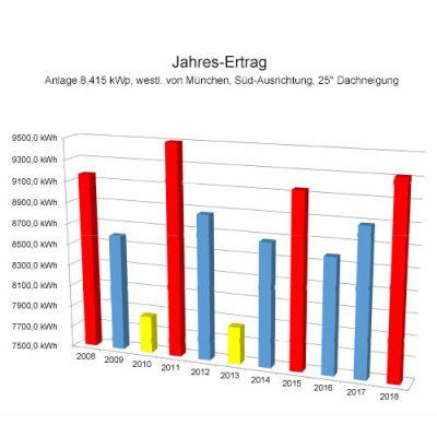 Jahresertrag Vergleich einer Solaranlage über mehrere Jahre