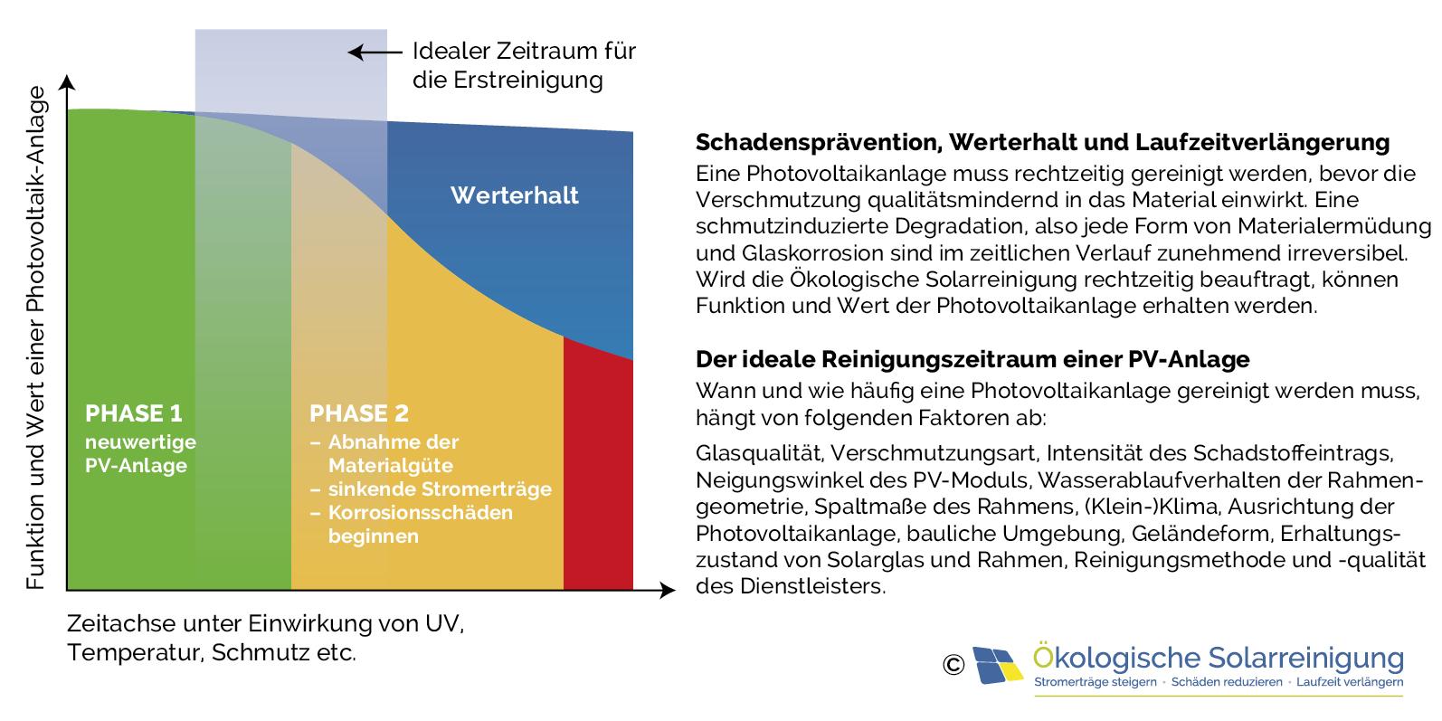 Eine nachhaltige Photovoltaik Reinigung mit Preis-Garantie