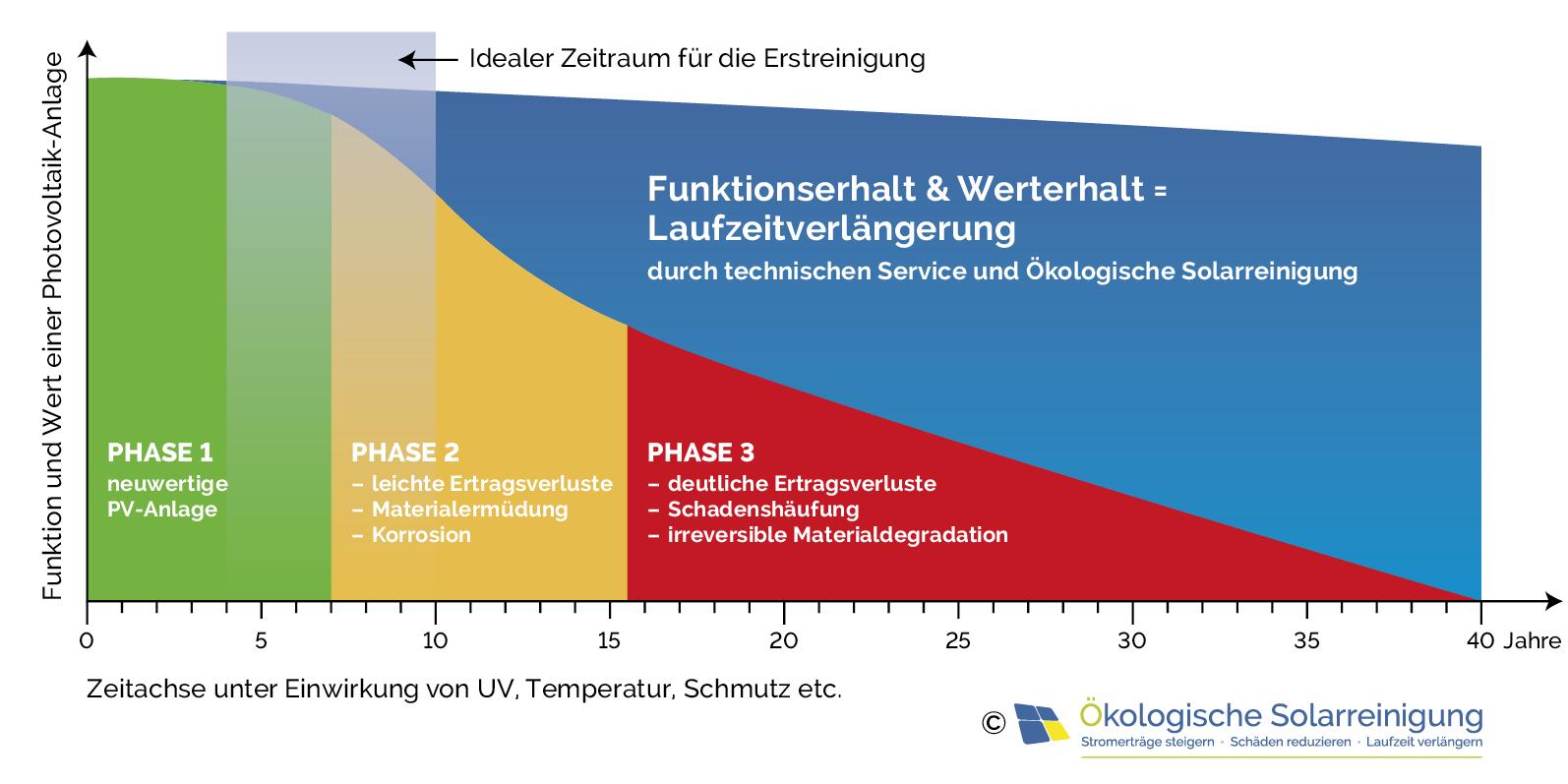 Unsere Photovoltaik Reinigung mit integriertem Produkt Lebenszyklus Management verlängert die Lebensdauer von PV Anlagen.