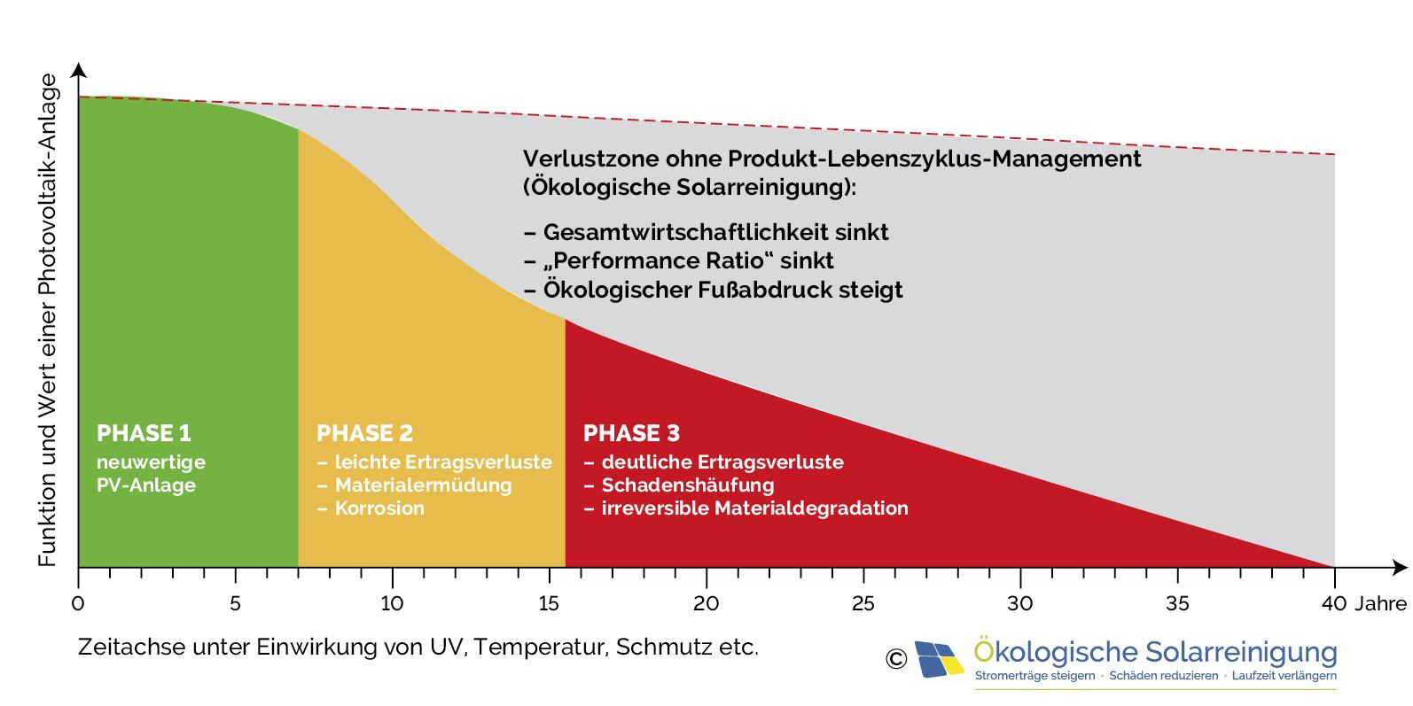 Fehlende und mangelhafte Photovoltaik Reinigung verschlechtert den Wert und die Wirtschaftlichkeit einer Photovoltaikanlage.