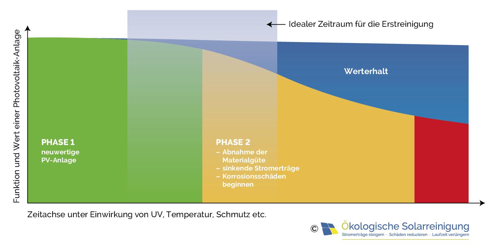 Rechtzeitig Photovoltaik reinigen bevor ein Material-Schaden eintritt
